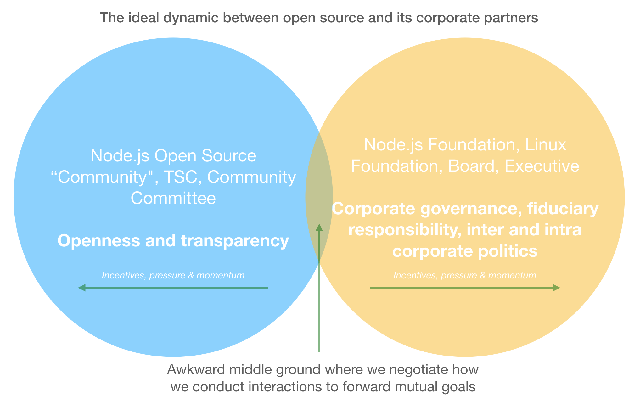 The ideal dynamic between open source and its corporate partners